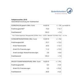 Halbjahreszahlen 2015 - Geschäftsentwicklung der Kreditbanken