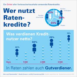 Infografik Wer nutzt Ratenkredite 2016 BFACH