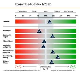 Konsumkredit-Index I/2012
